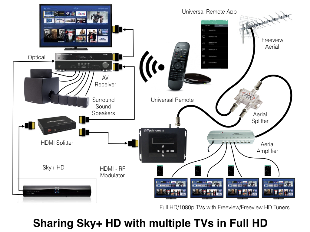 Dish Hopper Wiring Diagram Rf Modulator Library Multi Room Audio Sky Plus Multiroom 33 Directv Network Tv Hookup