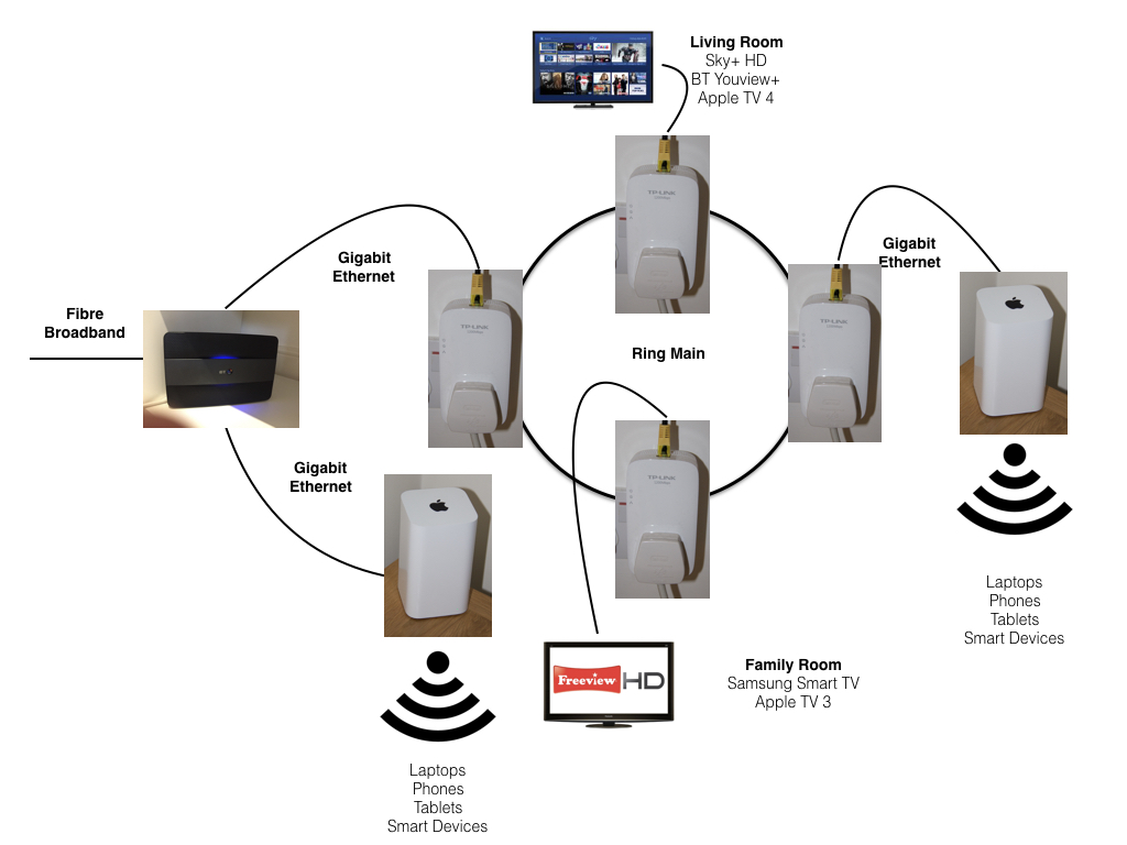 Network Diagram 1024x768